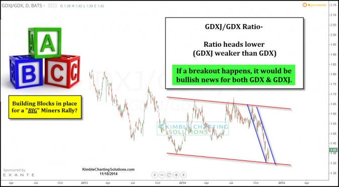 Gold Miners rally could start with this building block!