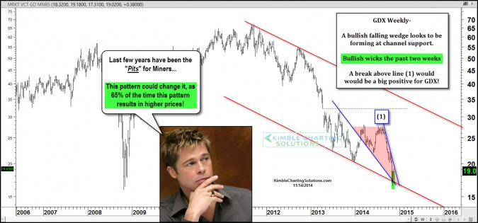 Gold Miners – 65% chance a rally takes place due to this!