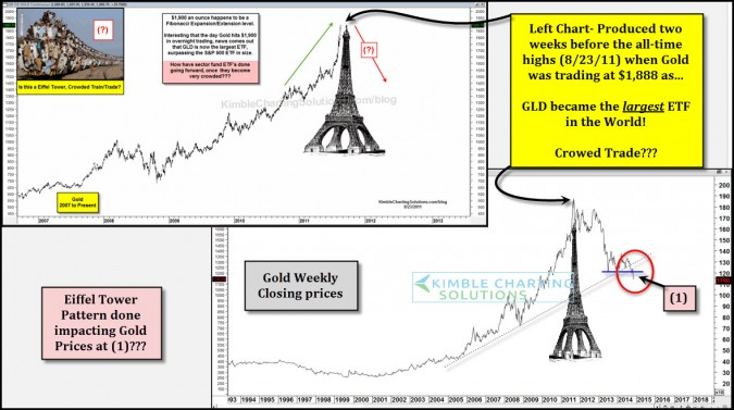 Gold-Eiffel tower pattern continues to wreck havoc on it! Lows near?