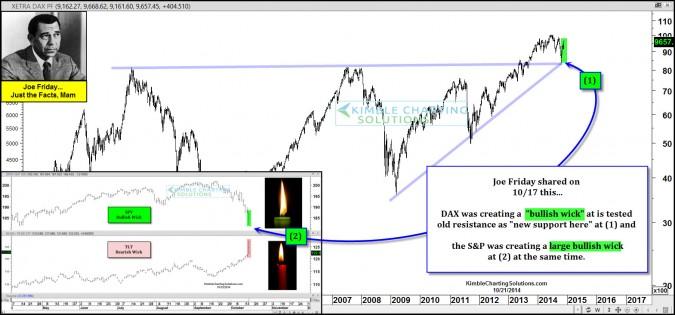 Bullish wicks signaled big rally ahead, says Joe! New ones forming? Looks like it!