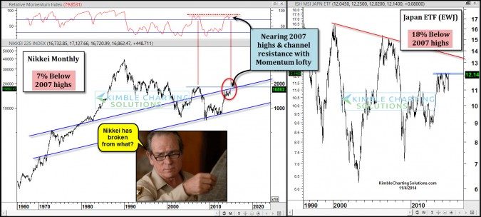 """Nikkei up 10% in 5-days, is this """"The BIG"""" breakout?"""