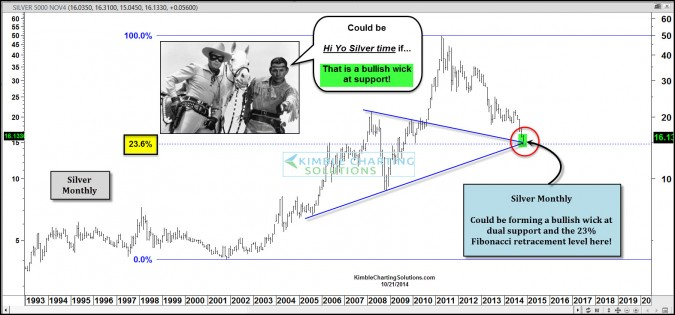 "Hi Yo Silver – ""Bullish reversal wick"" could be forming at dual support!"