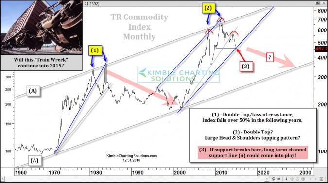 commoditytrainwreckcontinuedec31