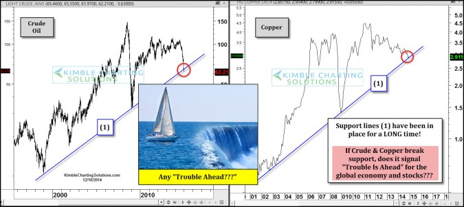 2 Key Economic Indicators Suggest Trouble for Stocks is Ahead