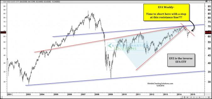 Why members shorted this ETF last week…