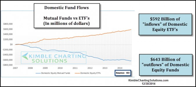 Domestic stock funds experience $600 Billion of outflows