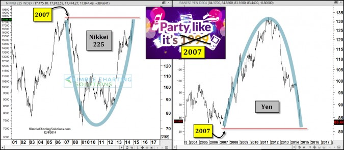 Japan… time to party likes its 2007 again!
