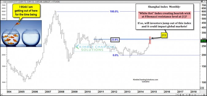 Bearish wick, created by hottest index on the planet, impact S&P 500?