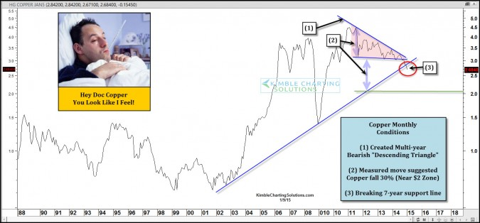 Pattern suggests to Long Silver & Short Doc Copper