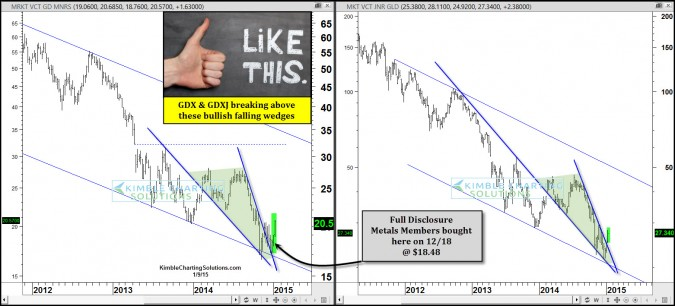 Gold Miners breakout from bullish falling wedge