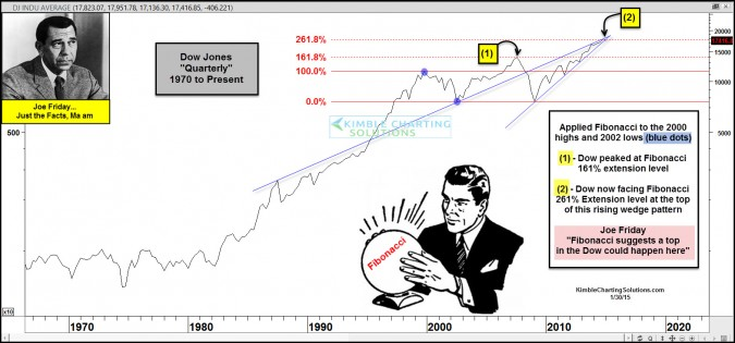Dow could peak right here, says Joe Friday!