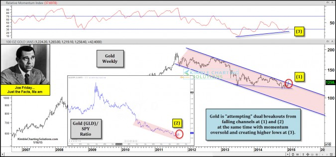 Gold is attempting dual 4-year breakouts says Joe Friday