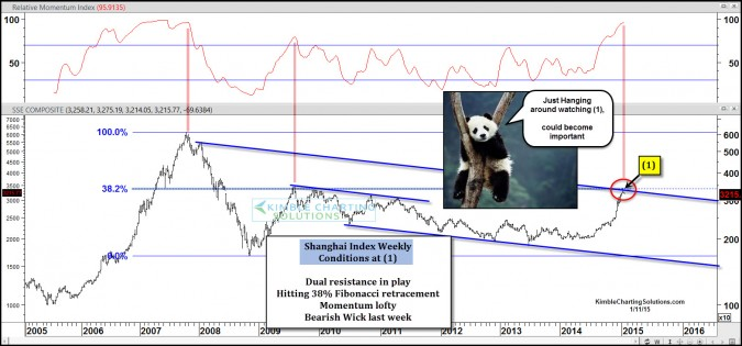 Red Hot Shanghai market (+40% in 90-days) could cool off here