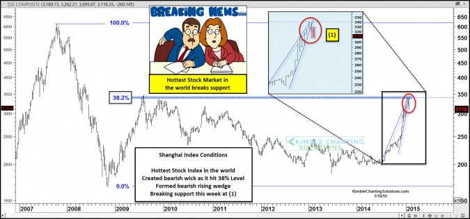 Breaking News- Hottest stock market in the world declines 7% today!