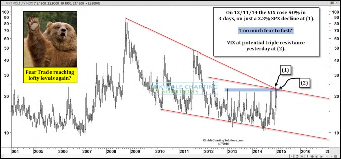VIX (Fear Trade) at potential triple resistance. Time to short it again?