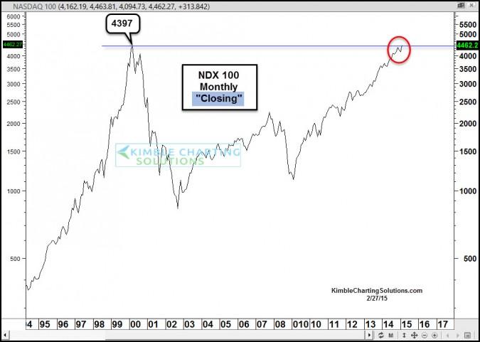 NDX100monthlyclosingfinalfeb27