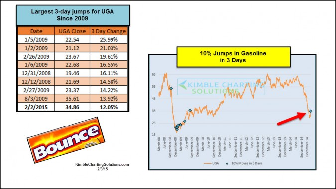 Gasoline- Biggest 3-day bounce since 2008, looking good!