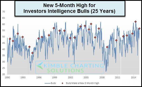 investorsintelligencelevelspast25yearsfeb18
