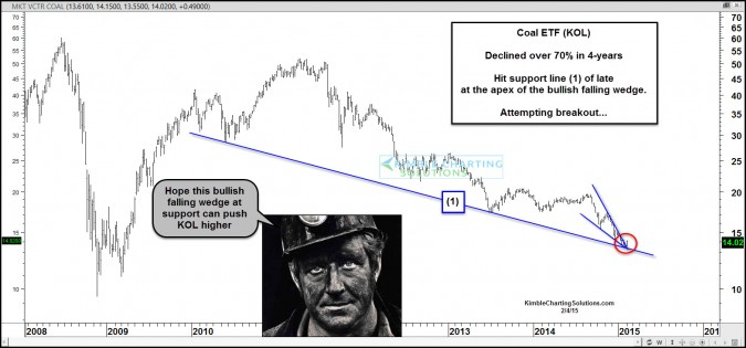Coal- Down 70%, attempting bullish breakout