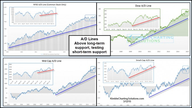Advance/Decline lines acting healthy, usually bullish for markets?