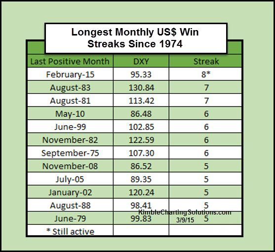 dollarlongestwinstreakinhistorymarch9