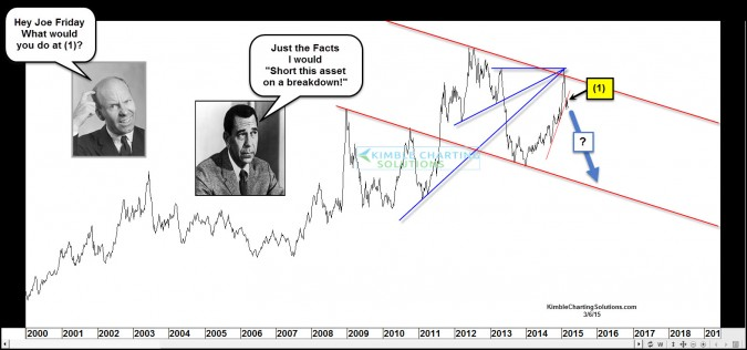 Joe Friday says he would short this asset, what about you?