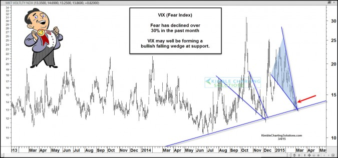 VIX (Fear Ratio) could be forming bullish pattern
