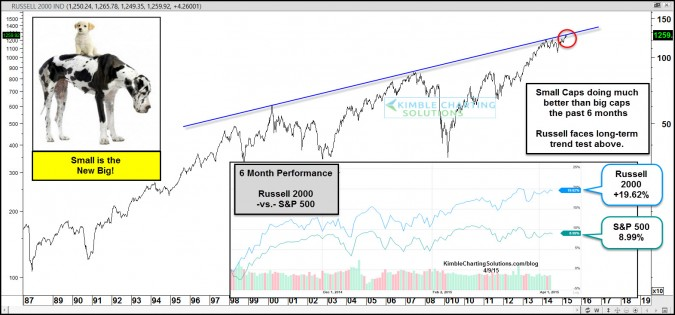 Small is the new Big- Russell 2000 now facing historical resistance!