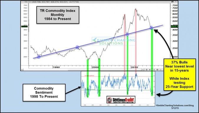 commodityindexonsupportfewbullsmay12