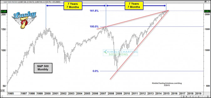 S&P 500 – Is it repeating the 2000 & 2007 topping pattern?