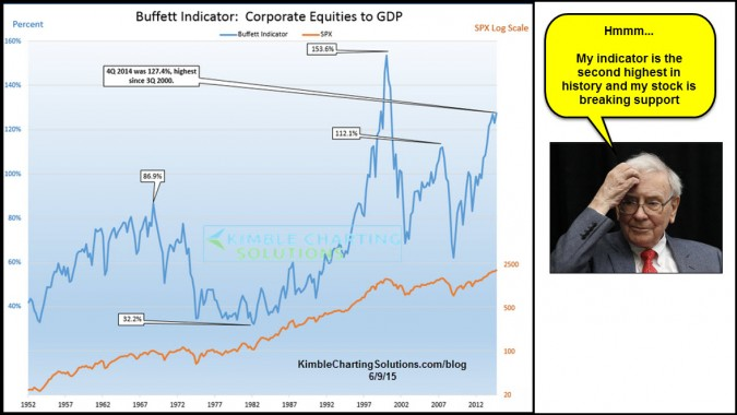 Buffett indicator second highest in 50-years, Berkshire breaks support!