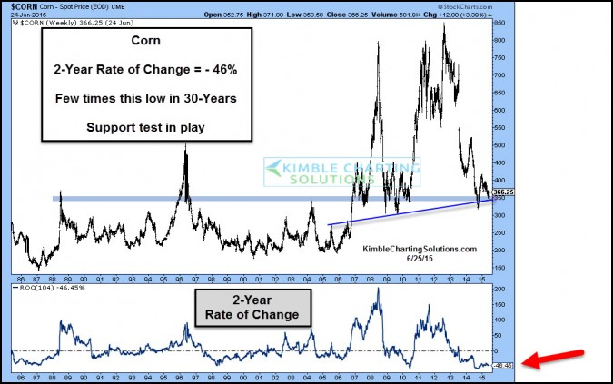 corn2yearrateofchangejune26