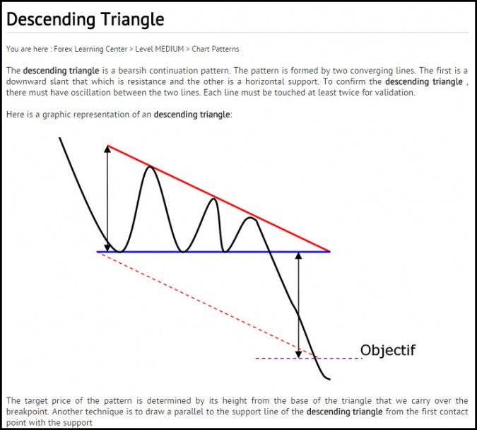 descending triangle pattern