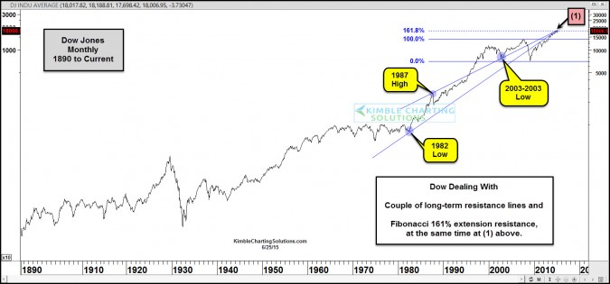Stock market bulls…Risk are high if the Dow turns weak here!