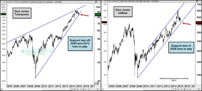 Dow Theory concerns would increase if this takes place
