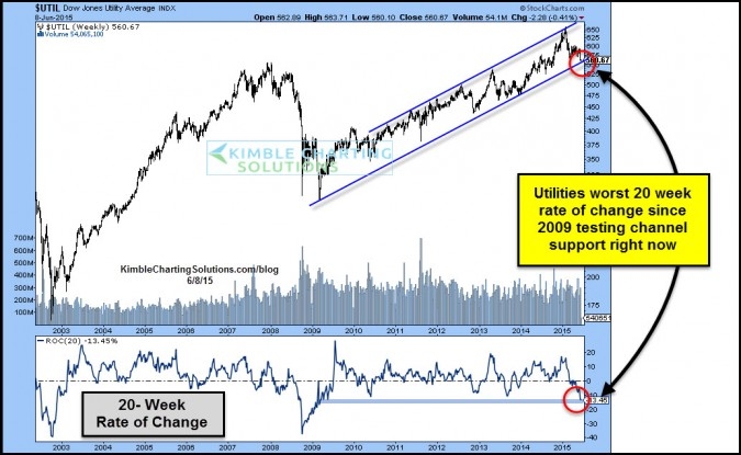 Utilities testing 5-year support, worst 20-weeks since 2009!