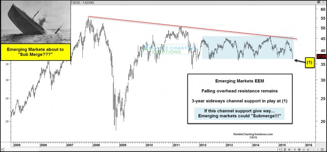 "Emerging Markets about to turn into ""Sub-merging"" markets?"