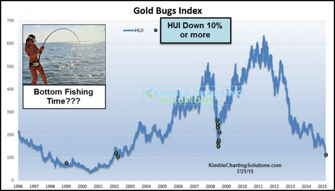 Gold mining stocks, time to do some bottom fishing?