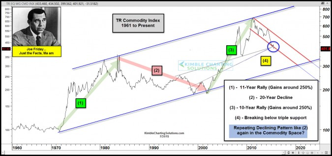 Commodities – 20-Year bear market in play?