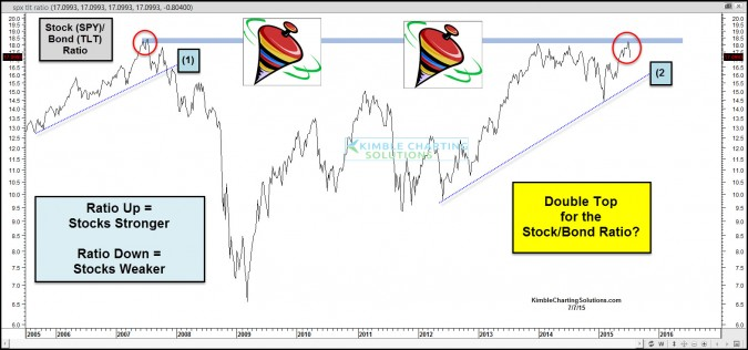 Double Top, back at 2007 levels?  Risk off time again?