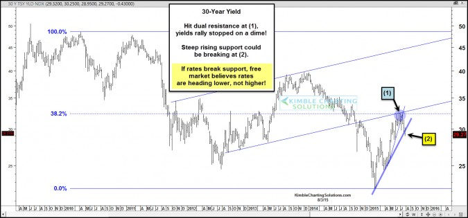Consumption and Yields suggesting lower interest rates ahead!