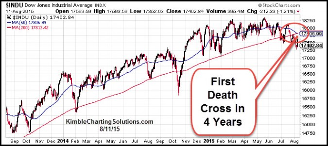 A closer look at the death cross