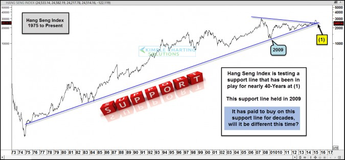 40-Year support line in play again, should impact S&P 500!
