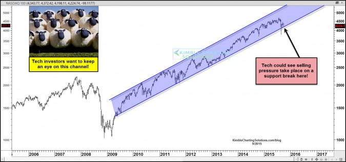 Nasdaq could be in big trouble if this channel breaks!