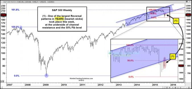 Large bearish reversal pattern (Wick) takes place last week!
