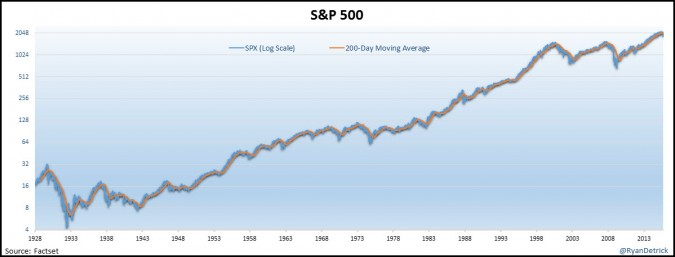 S&P 500 200-Day Moving Average Is Pointing Lower, What's Next?