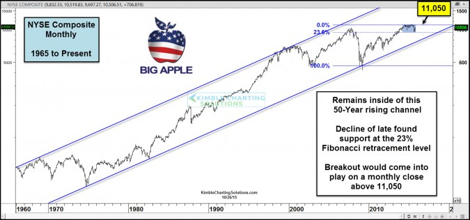 Big Apple index getting closer to breakout levels!