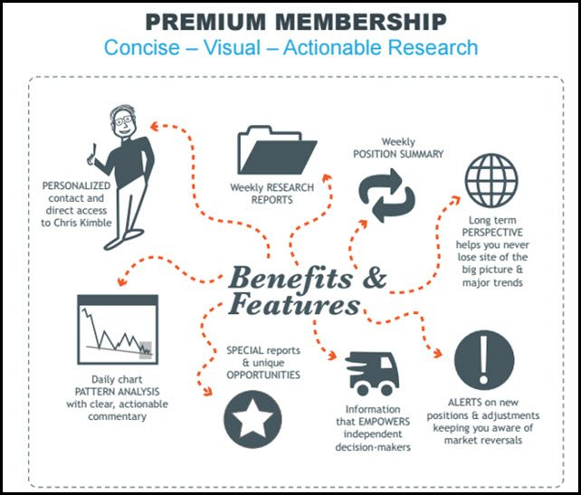 What do Premium Members receive?