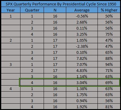 spxquarterlyperformancypresidentialcyclesince1950