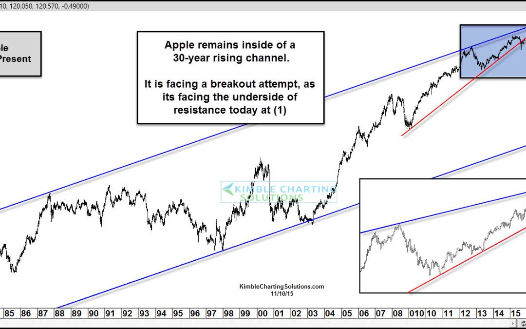 Apple facing key breakout attempt right now!
